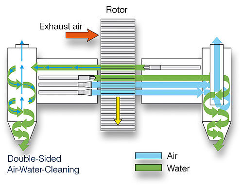 Double-Sided Air-Water-Cleaning